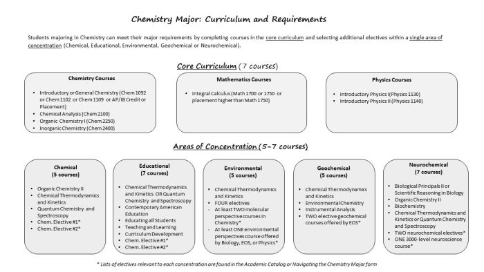 Curriculum And Requirements Chemistry