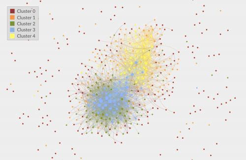 The entire network is a polarized crowd, and appears to be two groups having two distinct conversations about educational issues. Cluster 2 surrounds cluster 3, and likewise, cluster 1 surrounds cluster 4.