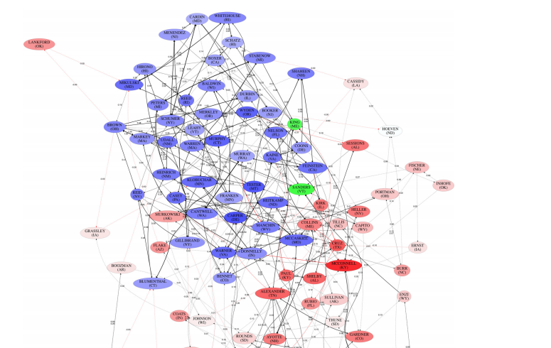 Visualizing a network of influence, sourced from the research paper.